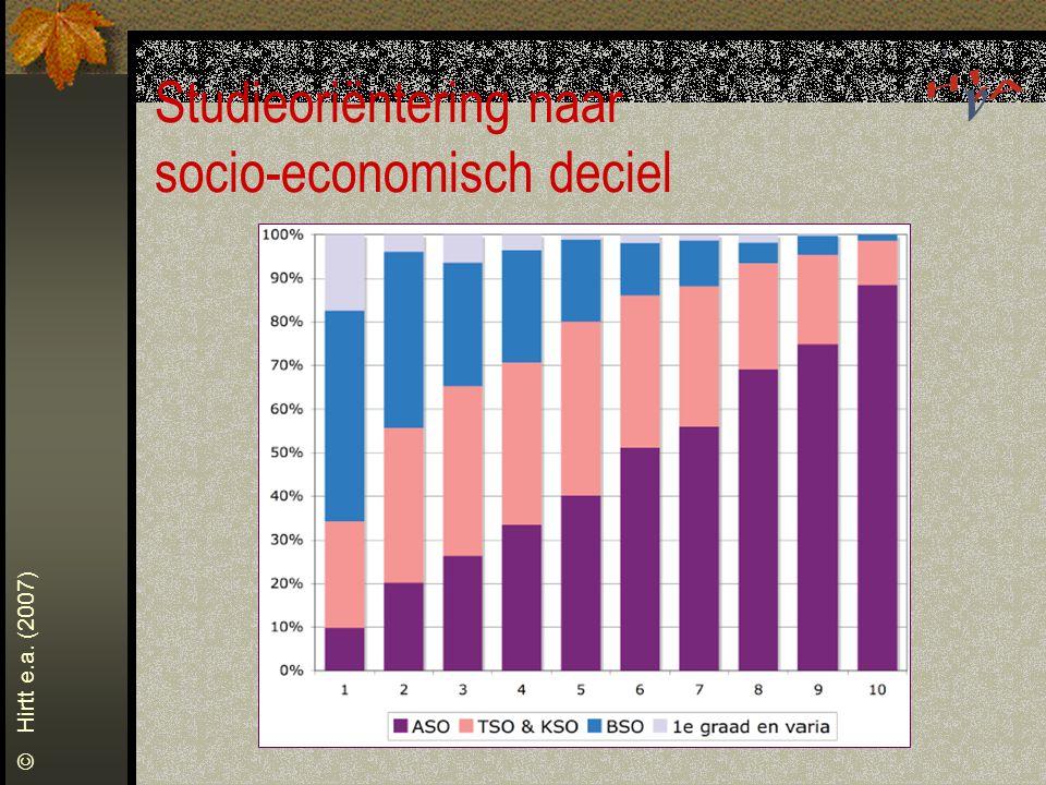 Studieoriëntering naar socio-economisch deciel