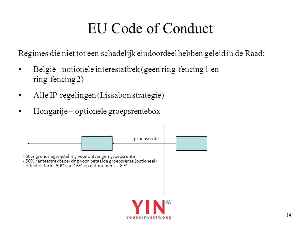 EU Code of Conduct Regimes die niet tot een schadelijk eindoordeel hebben geleid in de Raad: