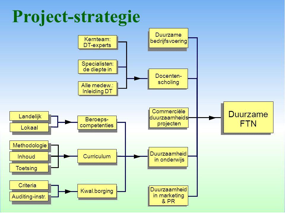 Project-strategie Duurzame FTN Duurzame bedrijfsvoering Kernteam: