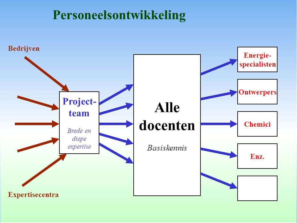 Alle docenten Personeelsontwikkeling Project- team Basiskennis