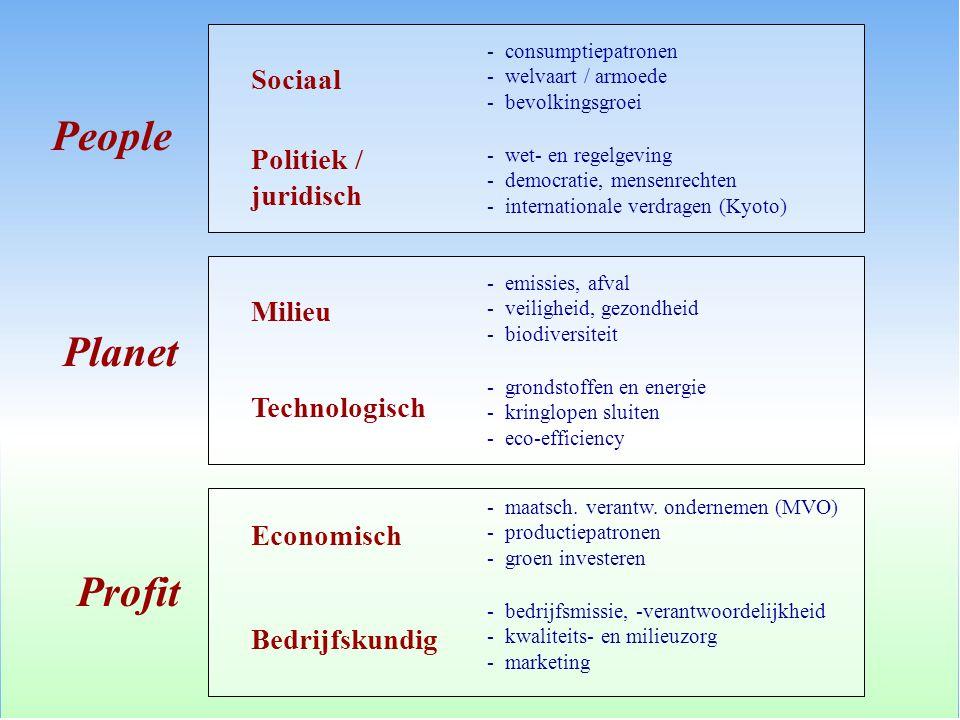 People Planet Profit Sociaal Politiek / juridisch Milieu Technologisch