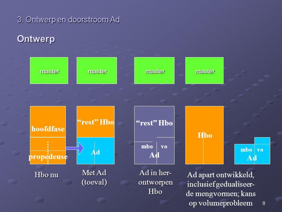 3. Ontwerp en doorstroom Ad Ontwerp