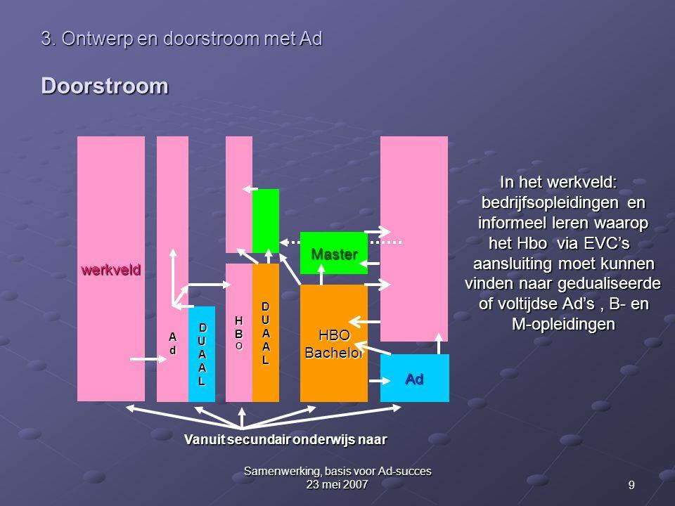 3. Ontwerp en doorstroom met Ad Doorstroom