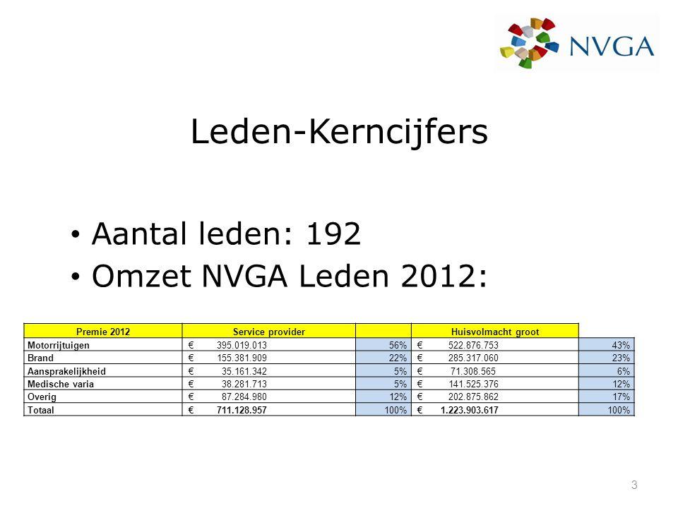 Leden-Kerncijfers Aantal leden: 192 Omzet NVGA Leden 2012: Premie 2012