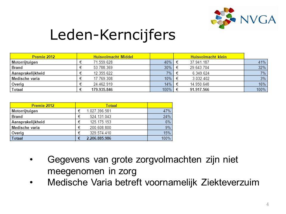 Leden-Kerncijfers Premie 2012. Huisvolmacht Middel. Huisvolmacht klein. Motorrijtuigen. € 71.559.628.