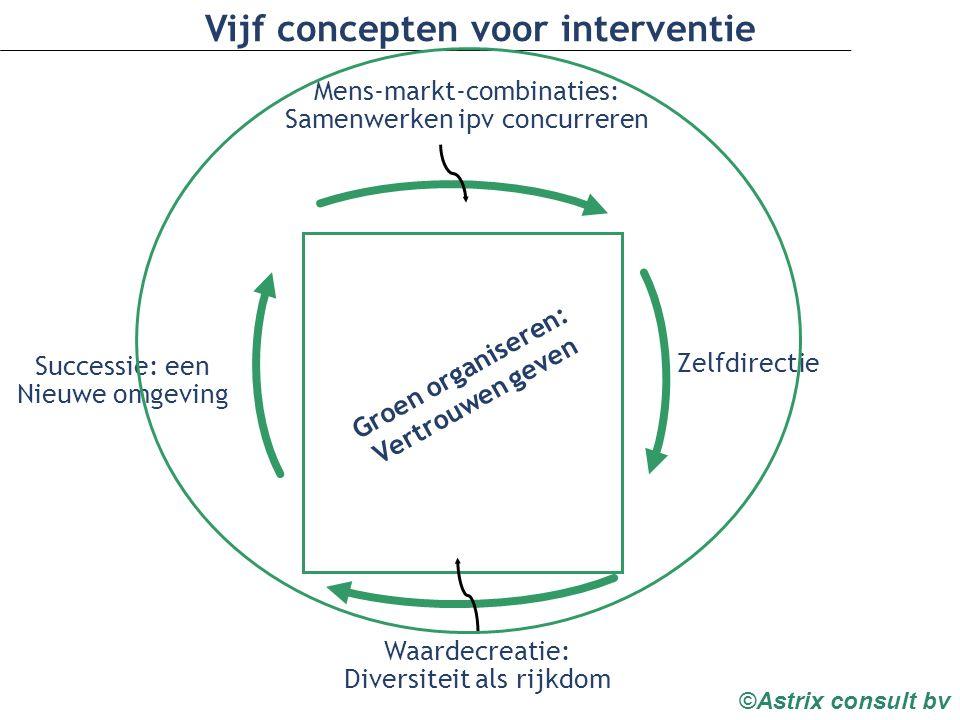 Vijf concepten voor interventie