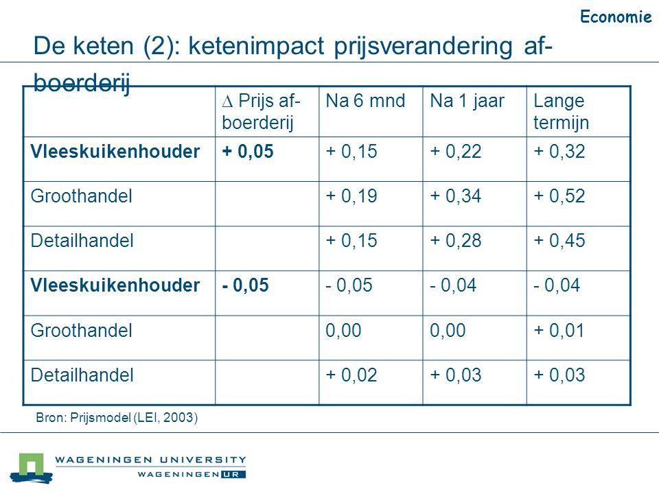 De keten (2): ketenimpact prijsverandering af-boerderij