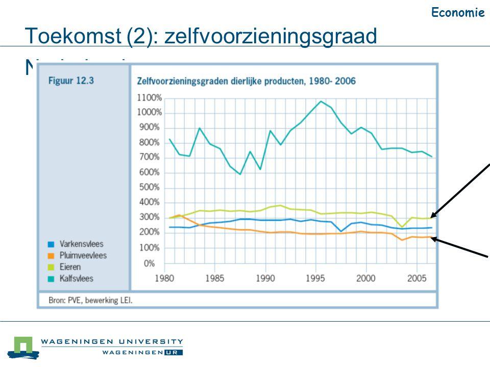 Toekomst (2): zelfvoorzieningsgraad Nederland