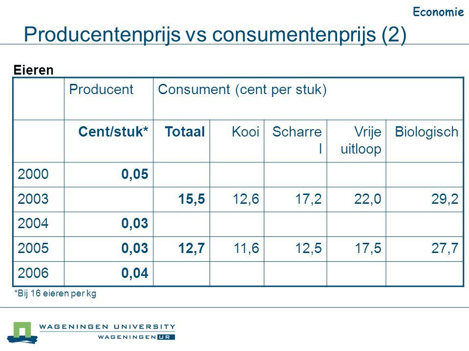 Producentenprijs vs consumentenprijs (2)