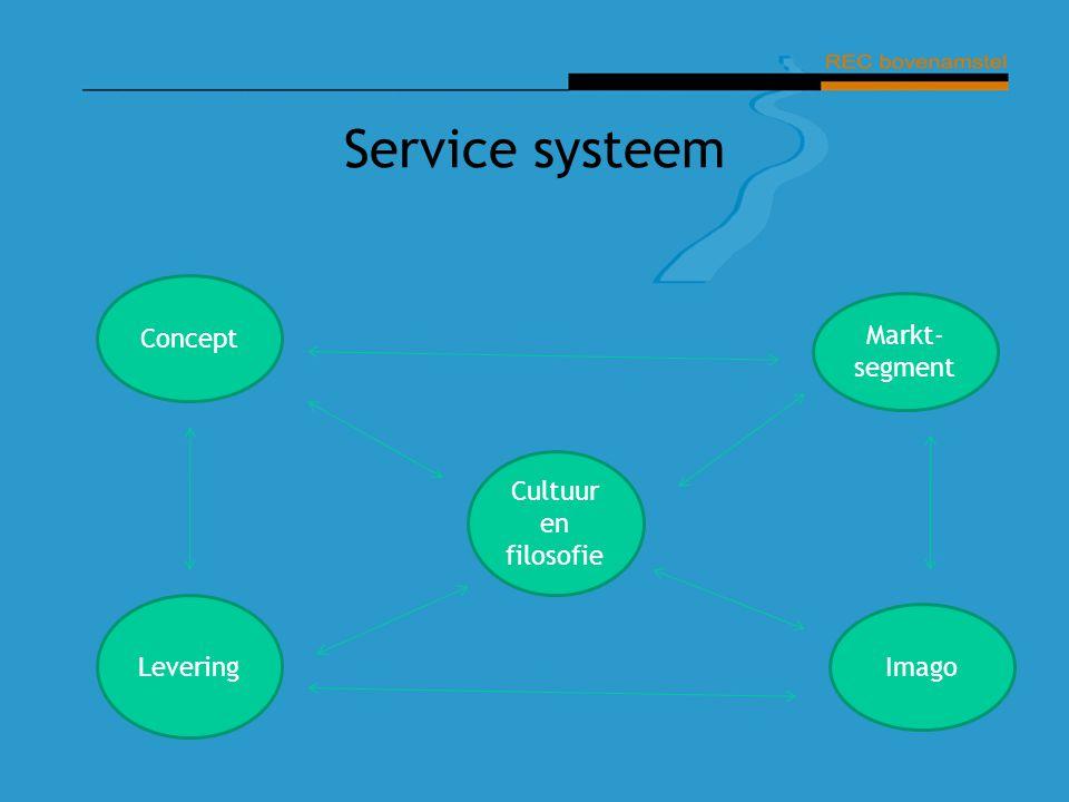 Service systeem Concept Markt-segment Cultuur en filosofie Levering