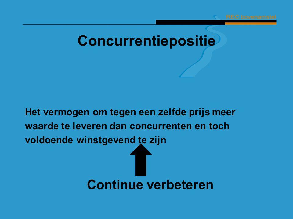 Concurrentiepositie