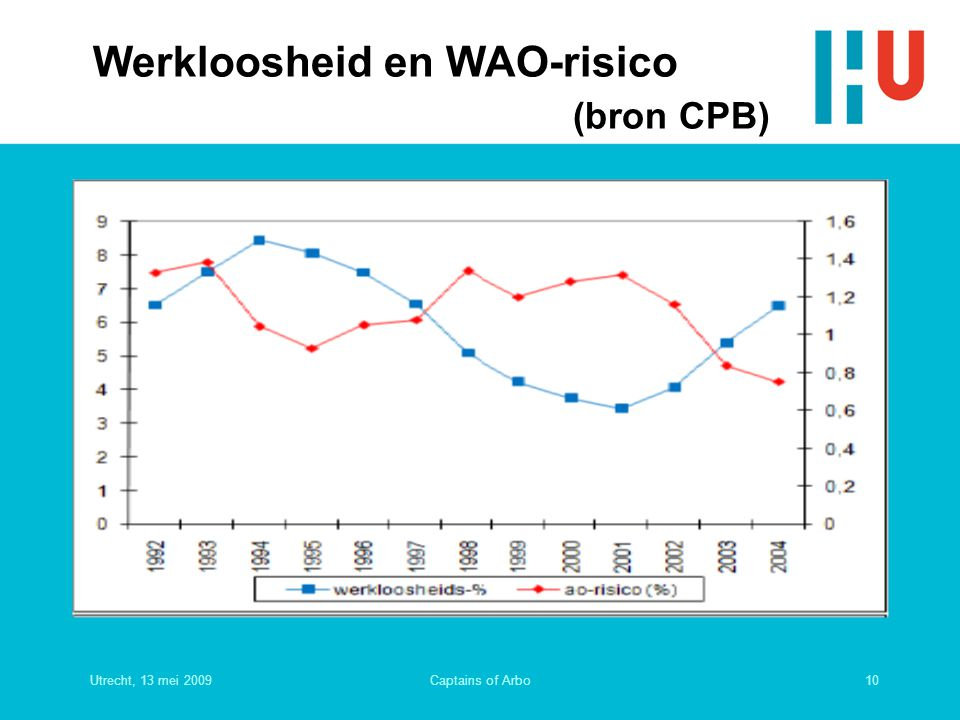 Werkloosheid en WAO-risico (bron CPB)