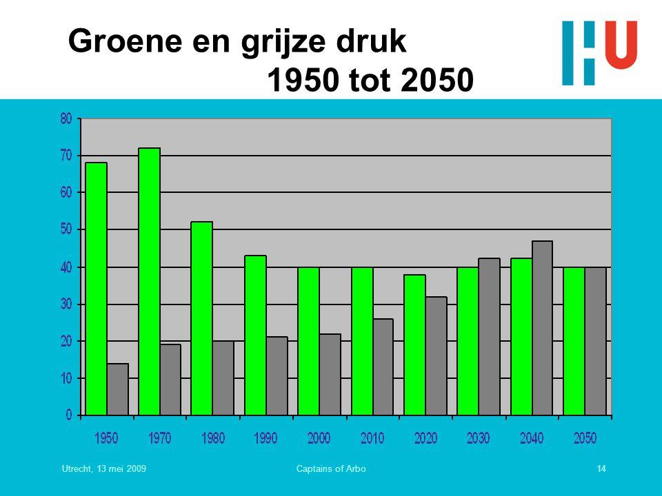Groene en grijze druk 1950 tot 2050