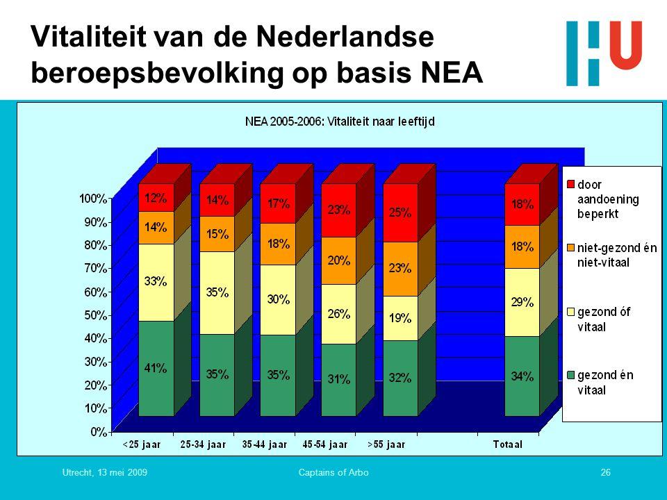 Vitaliteit van de Nederlandse beroepsbevolking op basis NEA