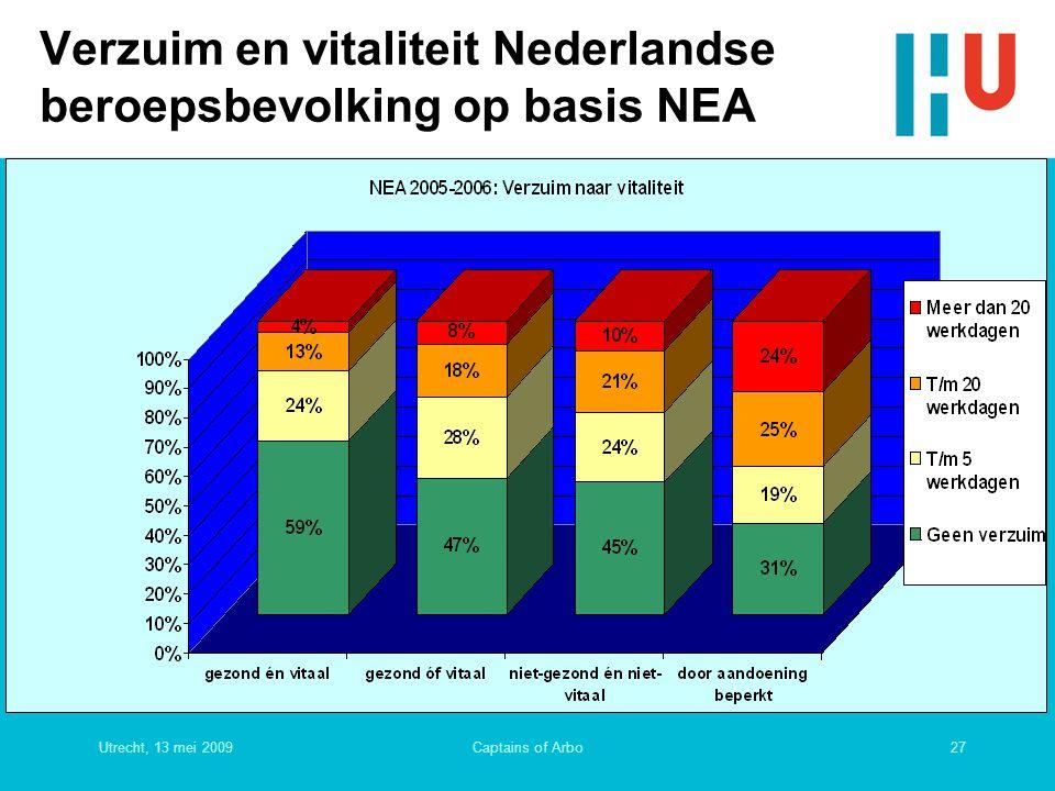 Verzuim en vitaliteit Nederlandse beroepsbevolking op basis NEA