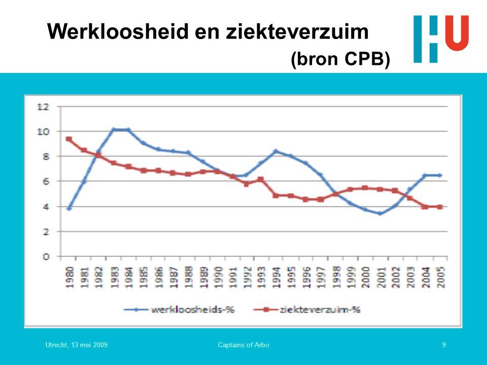 Werkloosheid en ziekteverzuim (bron CPB)