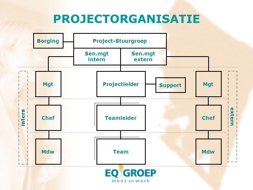 PROJECTORGANISATIE Borging Project-Stuurgroep Sen.mgt intern Sen.mgt