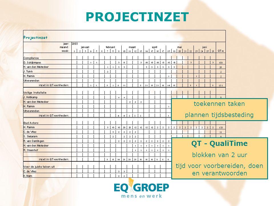 PROJECTINZET QT - QualiTime toekennen taken plannen tijdsbesteding