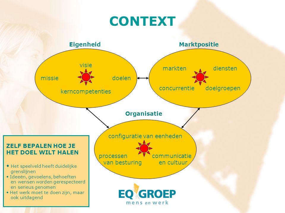 CONTEXT Eigenheid Marktpositie visie missie doelen kerncompetenties