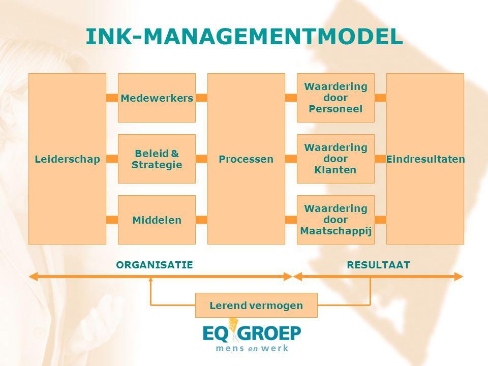 INK-MANAGEMENTMODEL Leiderschap Medewerkers Processen Waardering door