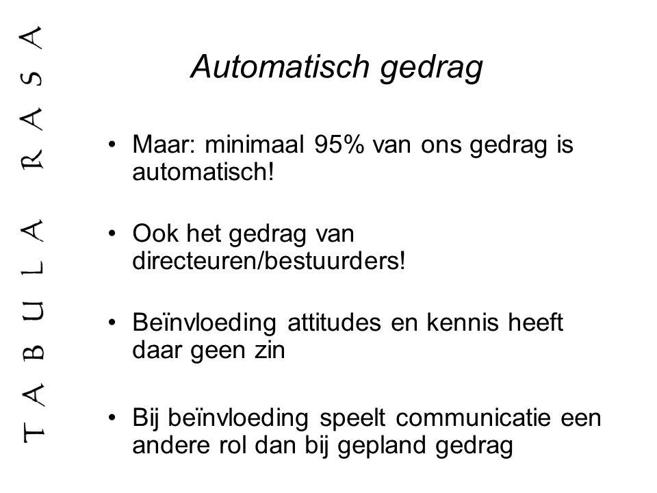 Automatisch gedrag Maar: minimaal 95% van ons gedrag is automatisch!