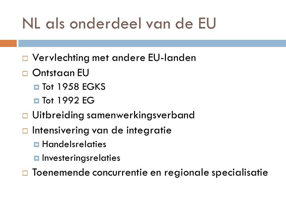 NL als onderdeel van de EU