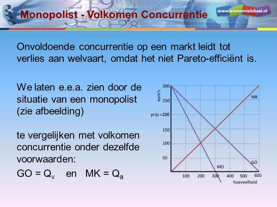 Monopolist - Volkomen Concurrentie