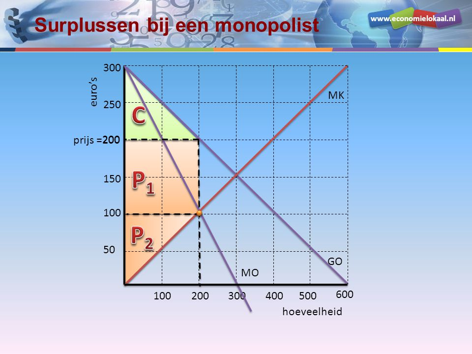 Surplussen bij een monopolist