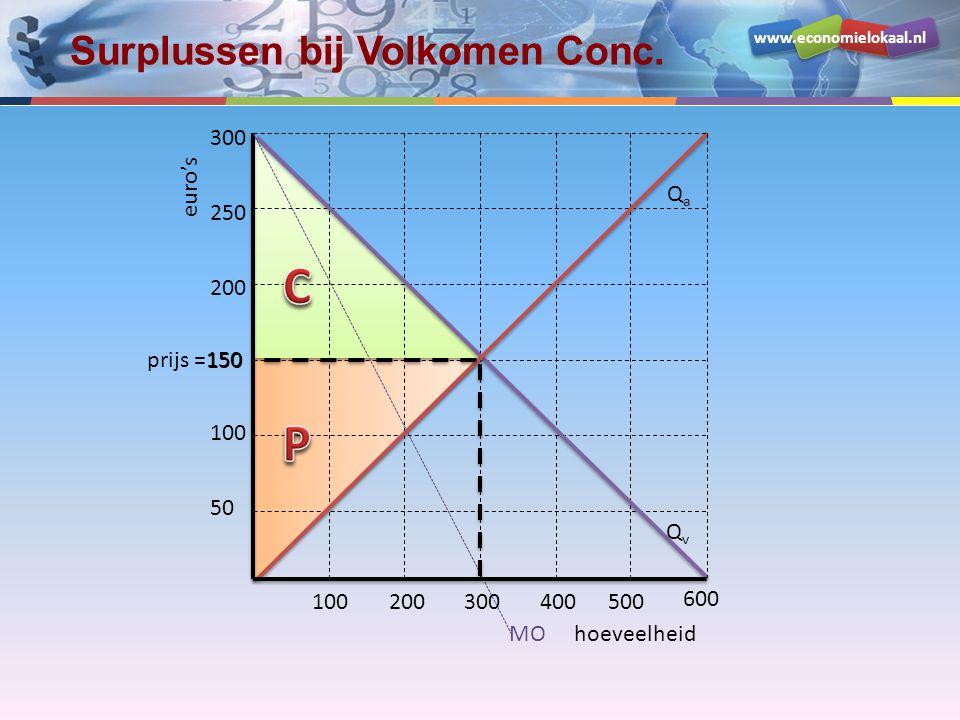 Surplussen bij Volkomen Conc.