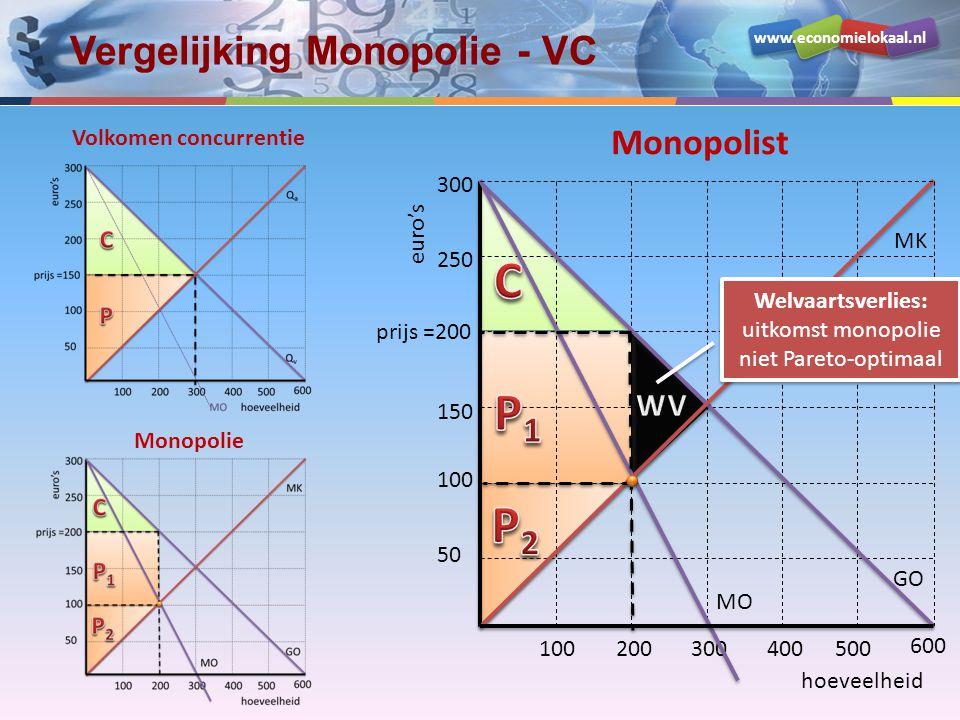 Vergelijking Monopolie - VC
