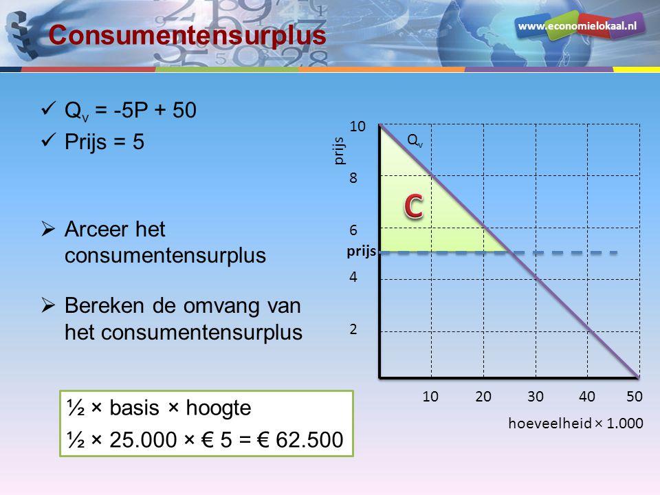 C Consumentensurplus Qv = -5P + 50 Prijs = 5