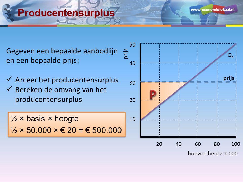 Producentensurplus 50. Gegeven een bepaalde aanbodlijn en een bepaalde prijs: Arceer het producentensurplus.