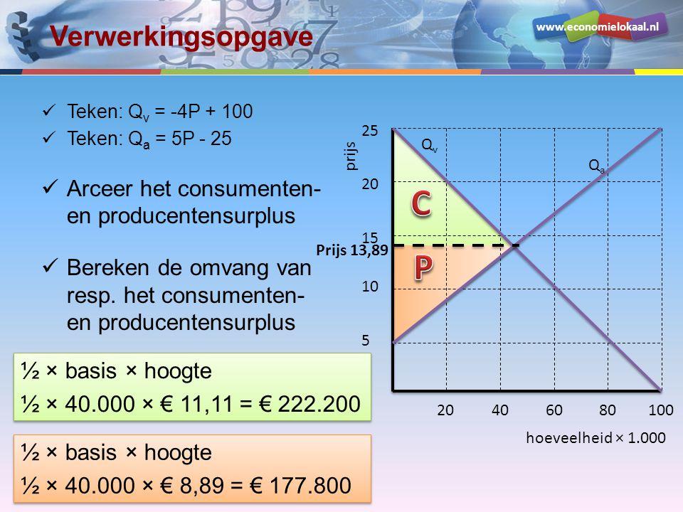 C P Verwerkingsopgave Arceer het consumenten- en producentensurplus