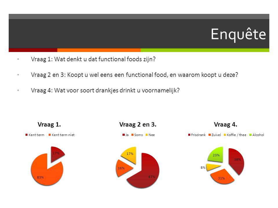 Enquête Vraag 1: Wat denkt u dat functional foods zijn
