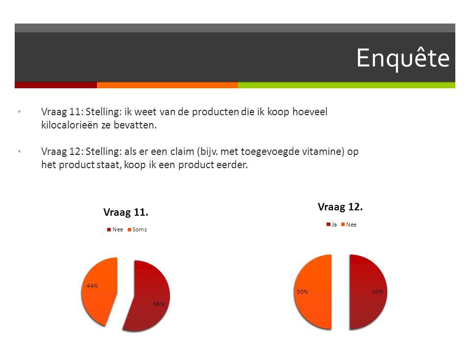 Enquête Vraag 11: Stelling: ik weet van de producten die ik koop hoeveel kilocalorieën ze bevatten.