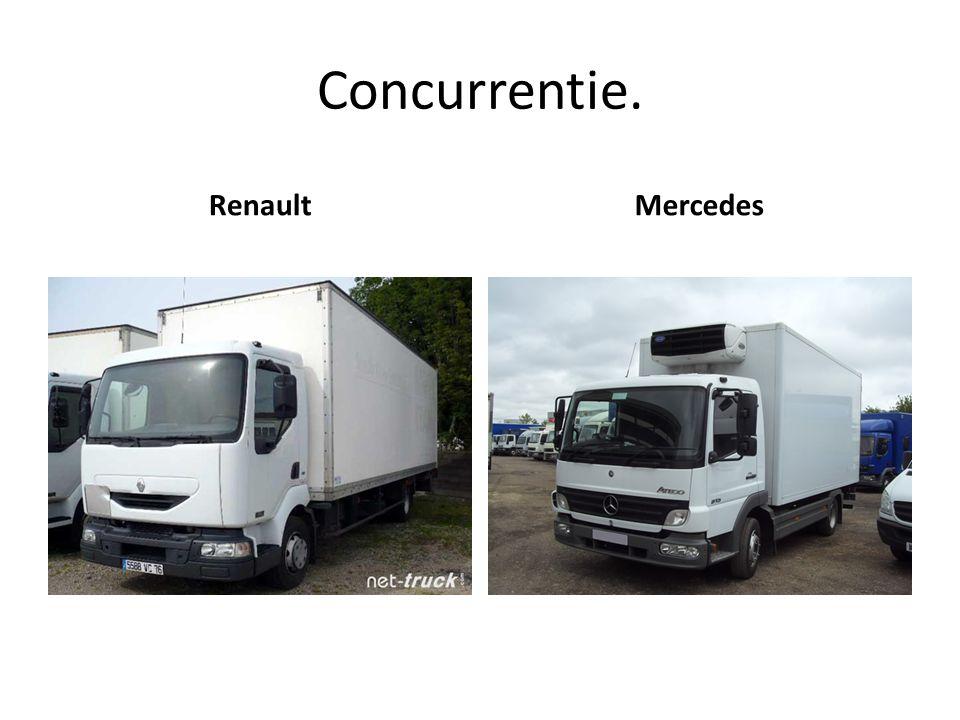 Concurrentie. Renault Mercedes