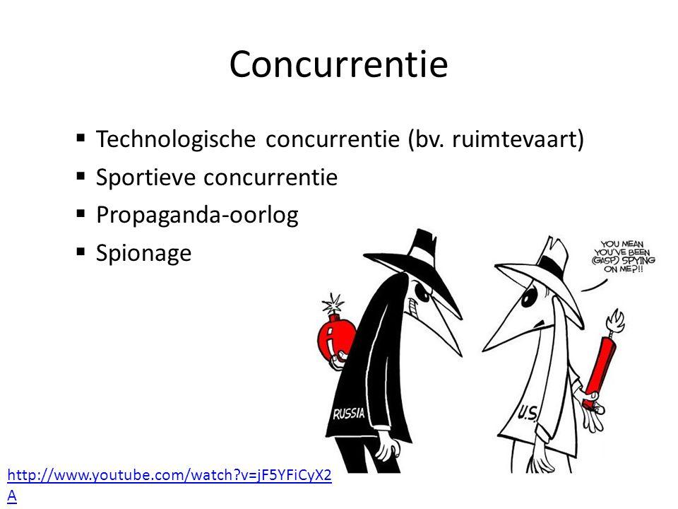 Concurrentie Technologische concurrentie (bv. ruimtevaart)