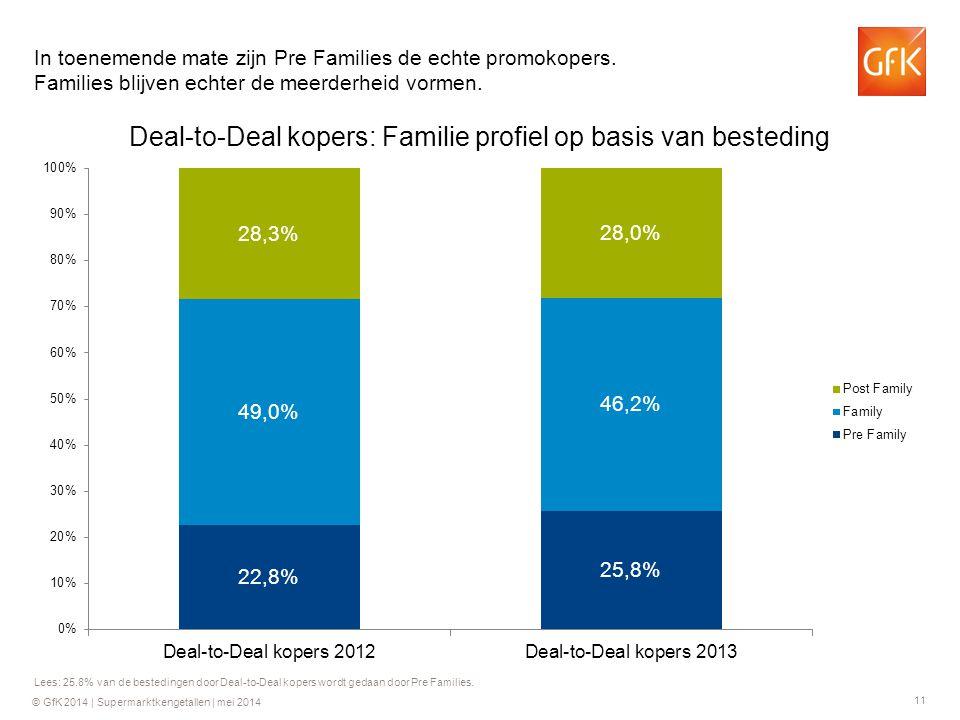 In toenemende mate zijn Pre Families de echte promokopers
