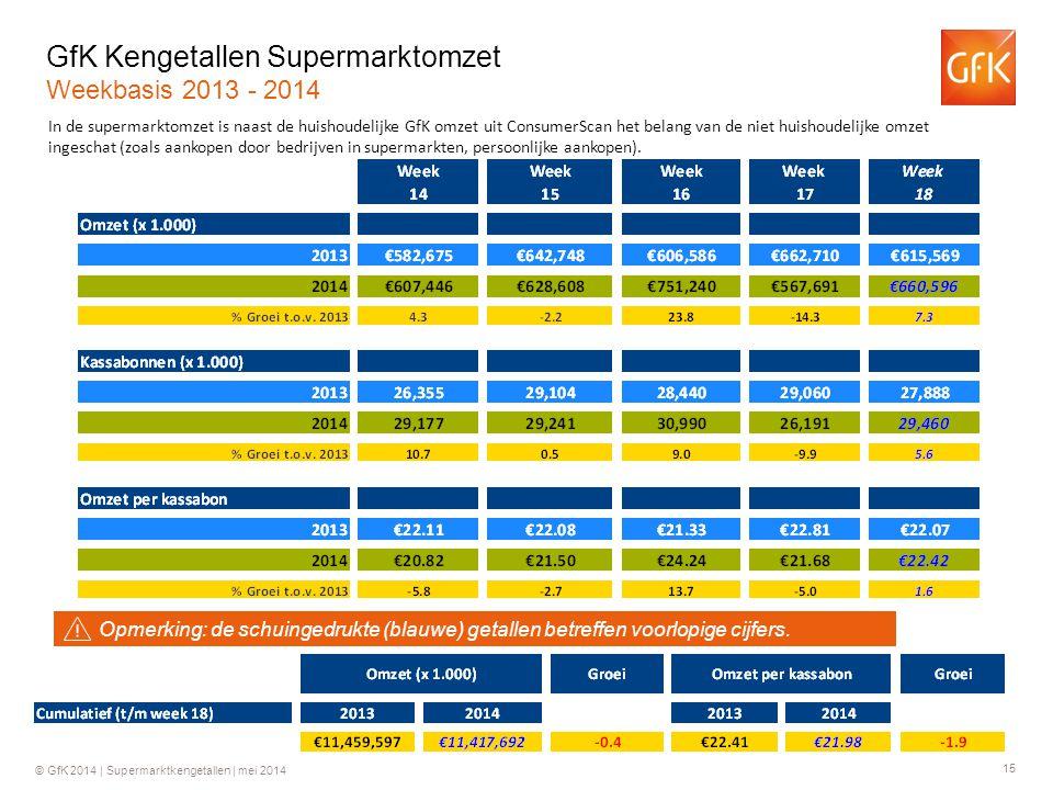GfK Kengetallen Supermarktomzet Weekbasis 2013 - 2014