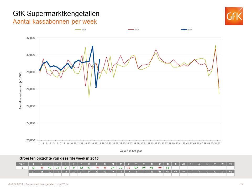 GfK Supermarktkengetallen Aantal kassabonnen per week