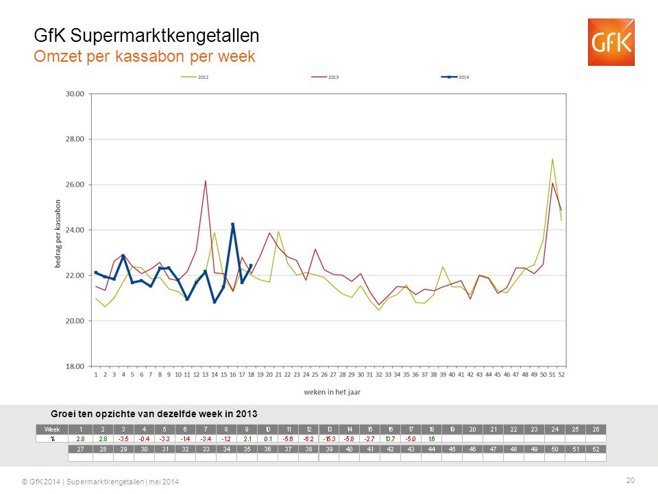 GfK Supermarktkengetallen Omzet per kassabon per week