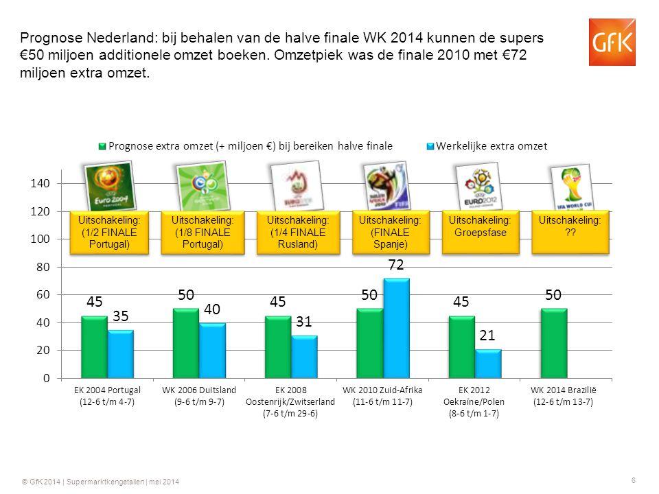 Prognose Nederland: bij behalen van de halve finale WK 2014 kunnen de supers €50 miljoen additionele omzet boeken. Omzetpiek was de finale 2010 met €72 miljoen extra omzet.