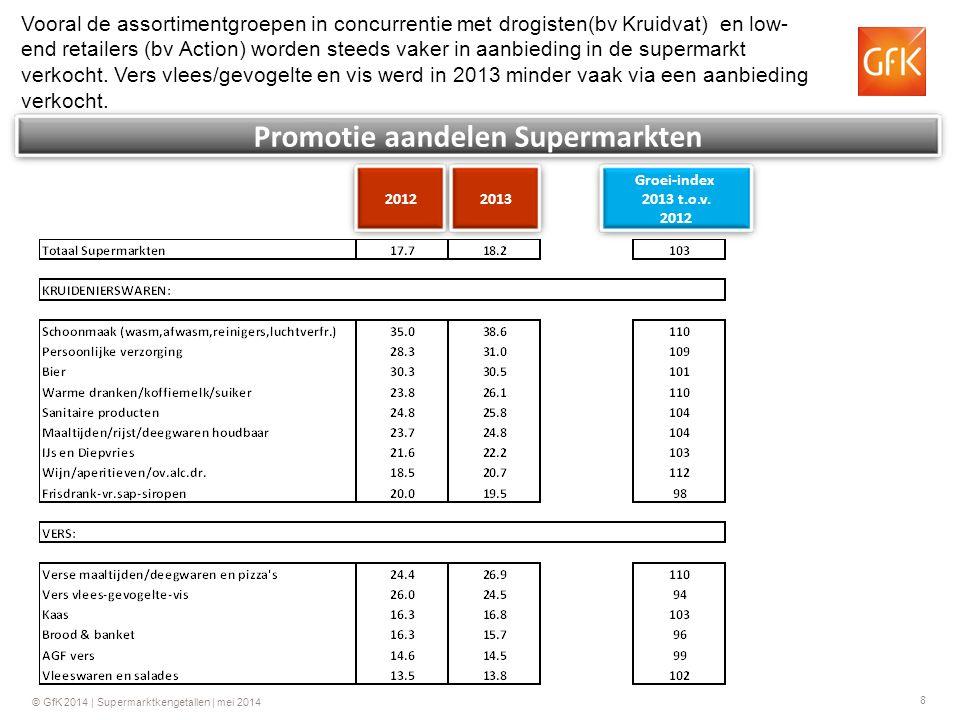 Promotie aandelen Supermarkten