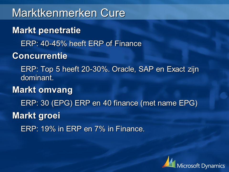Marktkenmerken Cure