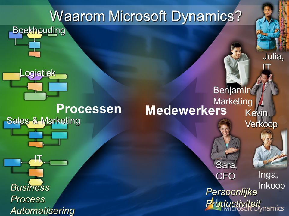 Waarom Microsoft Dynamics