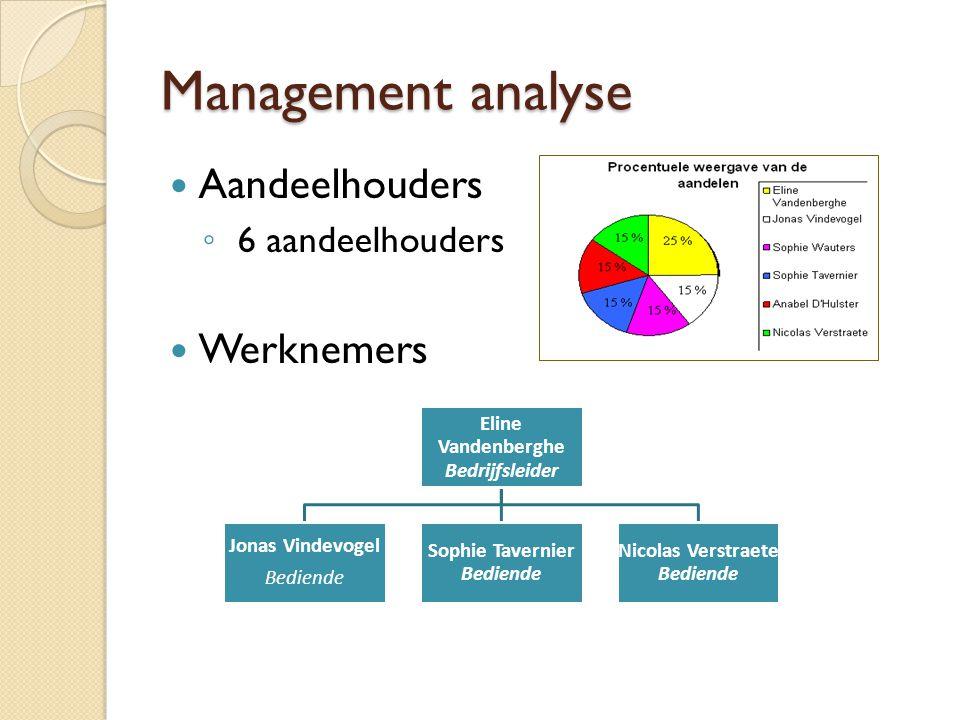 Management analyse Aandeelhouders Werknemers 6 aandeelhouders