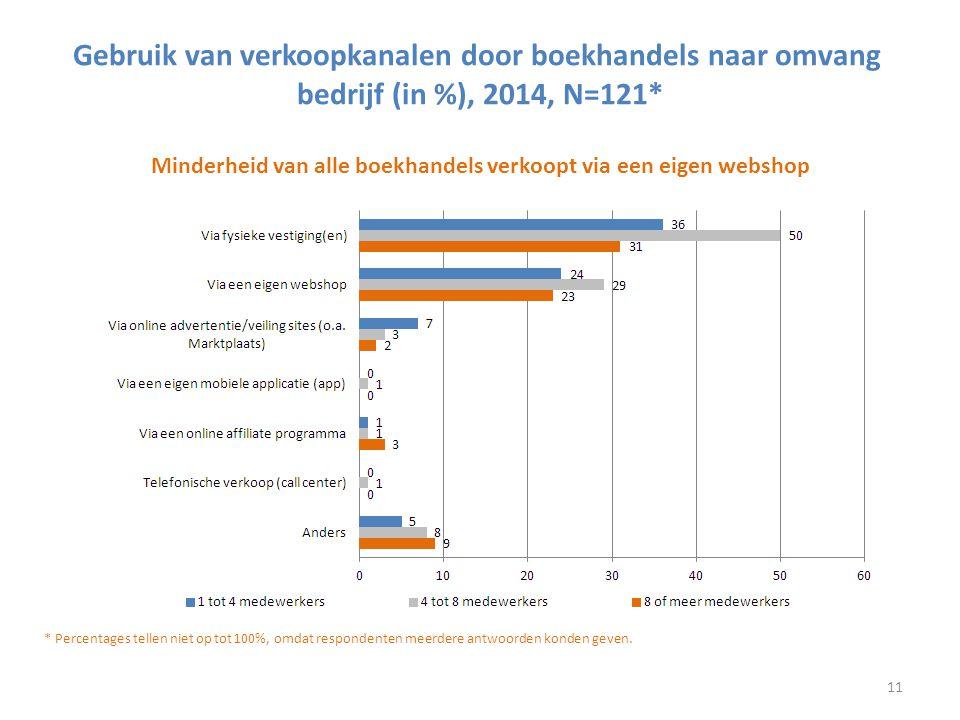 Gebruik van verkoopkanalen door boekhandels naar omvang bedrijf (in %), 2014, N=121* Minderheid van alle boekhandels verkoopt via een eigen webshop