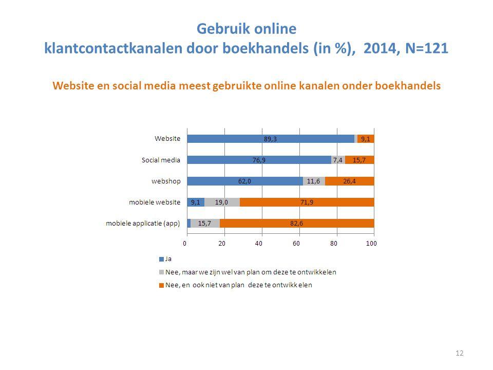 Gebruik online klantcontactkanalen door boekhandels (in %), 2014, N=121 Website en social media meest gebruikte online kanalen onder boekhandels