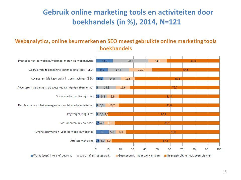 Gebruik online marketing tools en activiteiten door boekhandels (in %), 2014, N=121 Webanalytics, online keurmerken en SEO meest gebruikte online marketing tools boekhandels