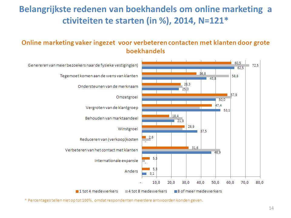 Belangrijkste redenen van boekhandels om online marketing activiteiten te starten (in %), 2014, N=121* Online marketing vaker ingezet voor verbeteren contacten met klanten door grote boekhandels